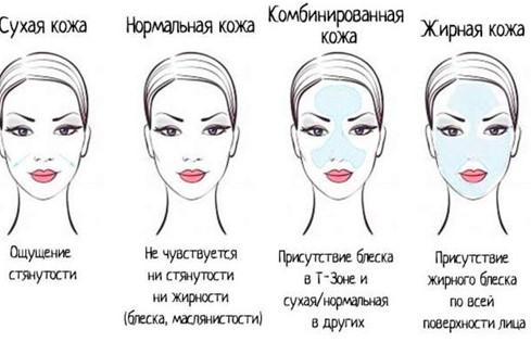 Определяем какая кожа лица